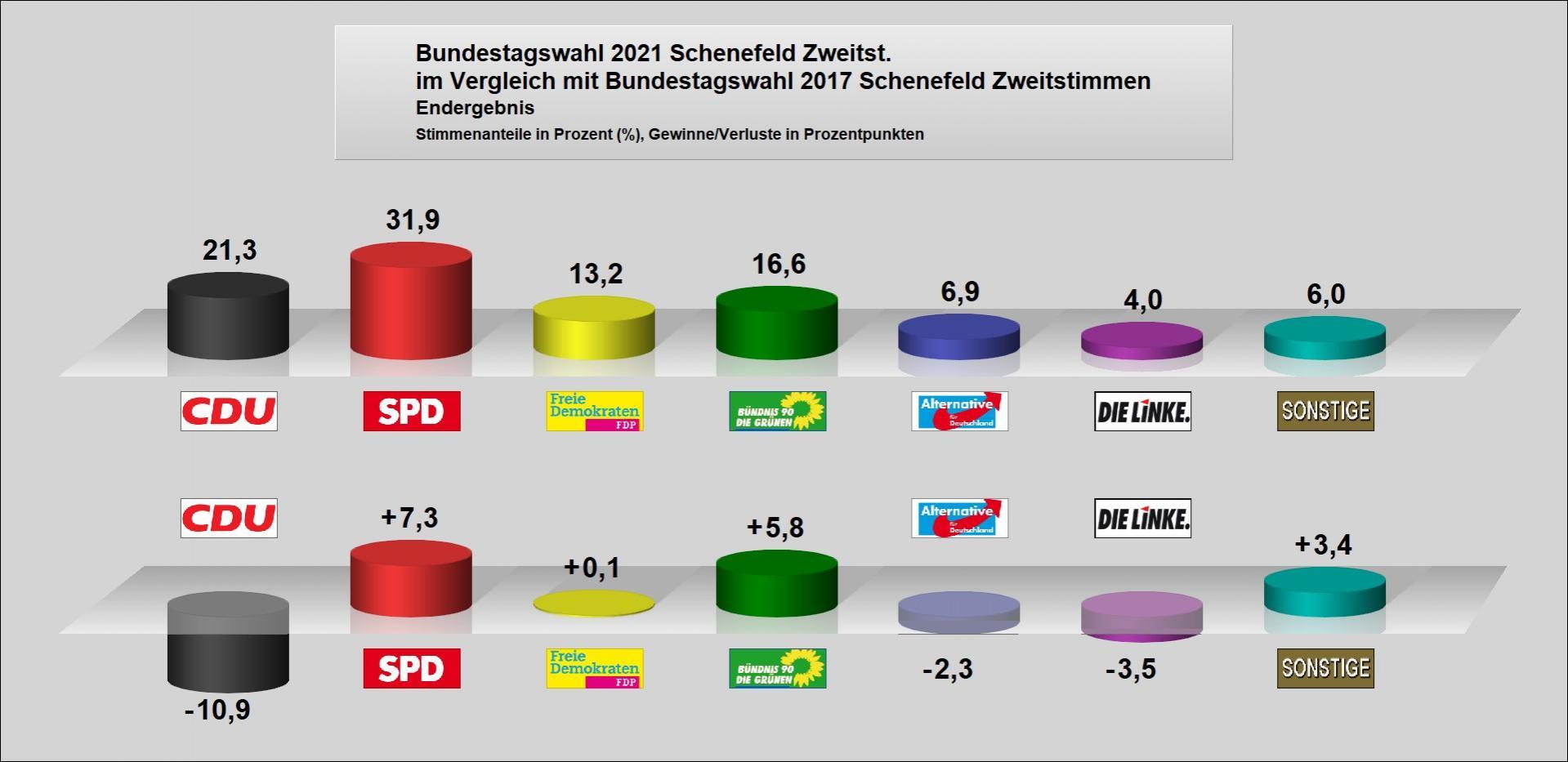 Bundestagswahl 2021 - Schenefeld Zweitstimme im Vergleich mit Bundestagswahl 2017
