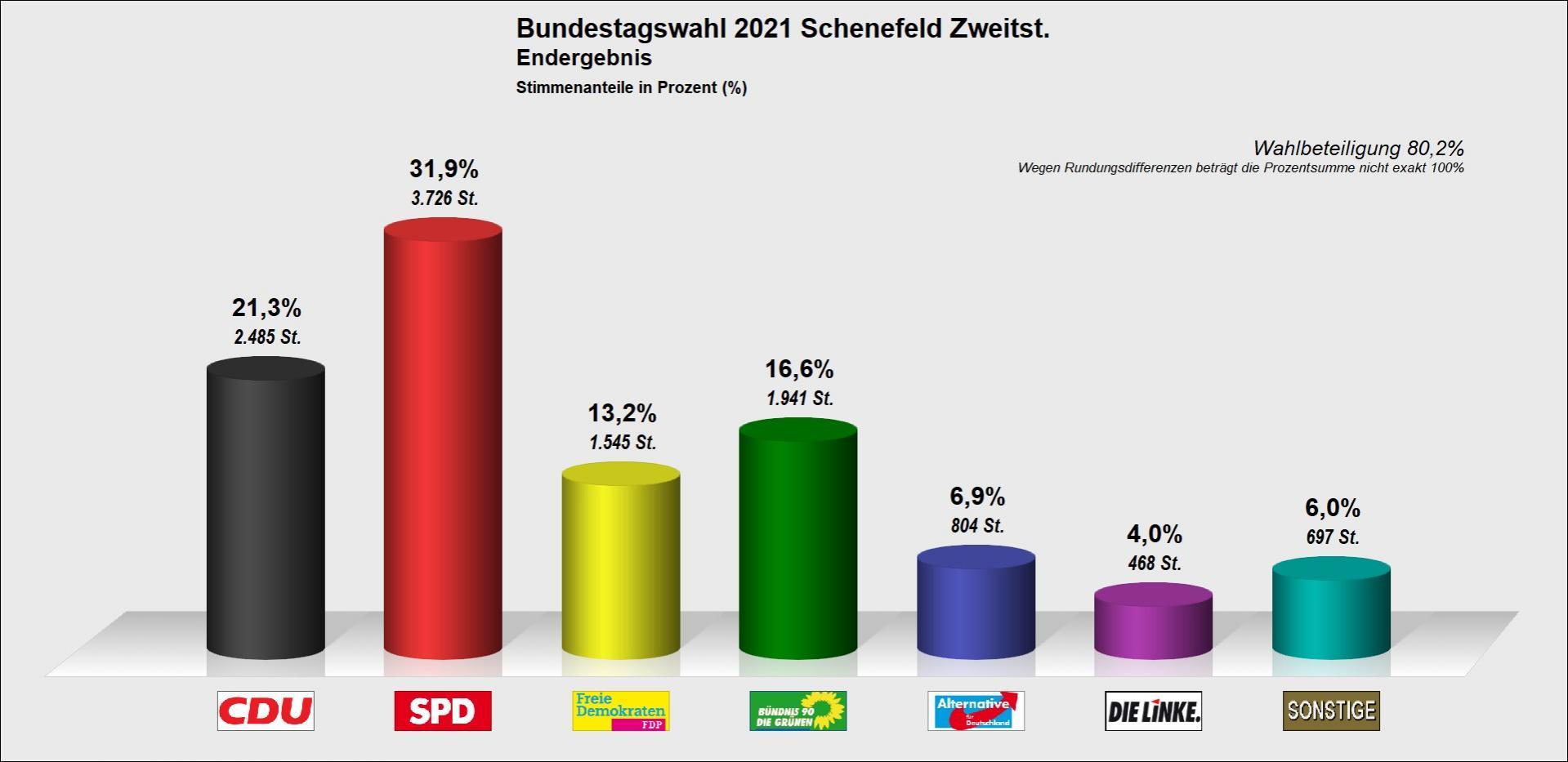 Bundestagswahl 2021 - Zweit-Zahlen