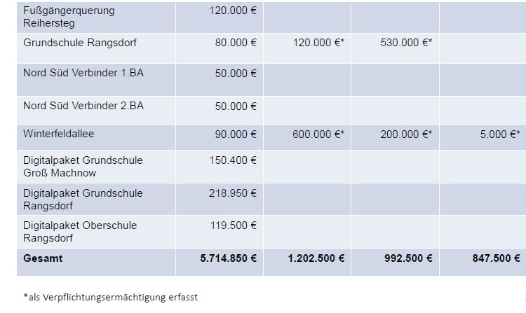 Auszahlungen aus Investitionstätigkeit 2
