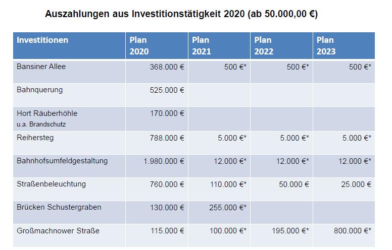 Auszahlungen aus Investitionstätigkeit