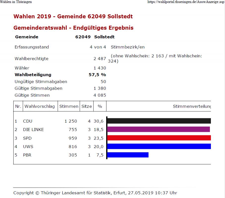 Wahlergebnis-Gemeinderat-Grafisch