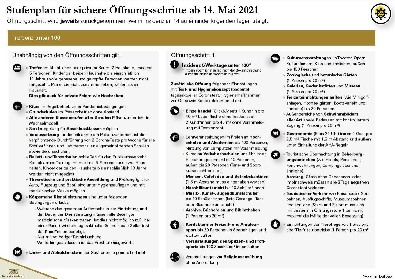 2021-05-19 Offnungsstufen Seite 2