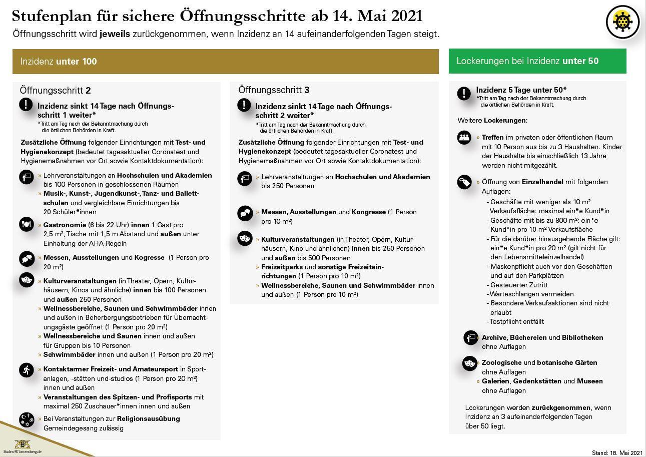 2021-05-19 Offnungsstufen Seite 3
