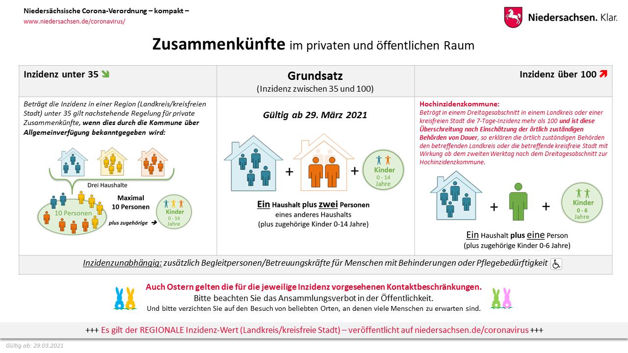 Schaubild: Regelungen für Zusammenkünfte im öffentlichen und privaten Raum ab dem 29.03.2021