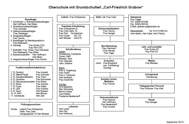 Organigramm 2019