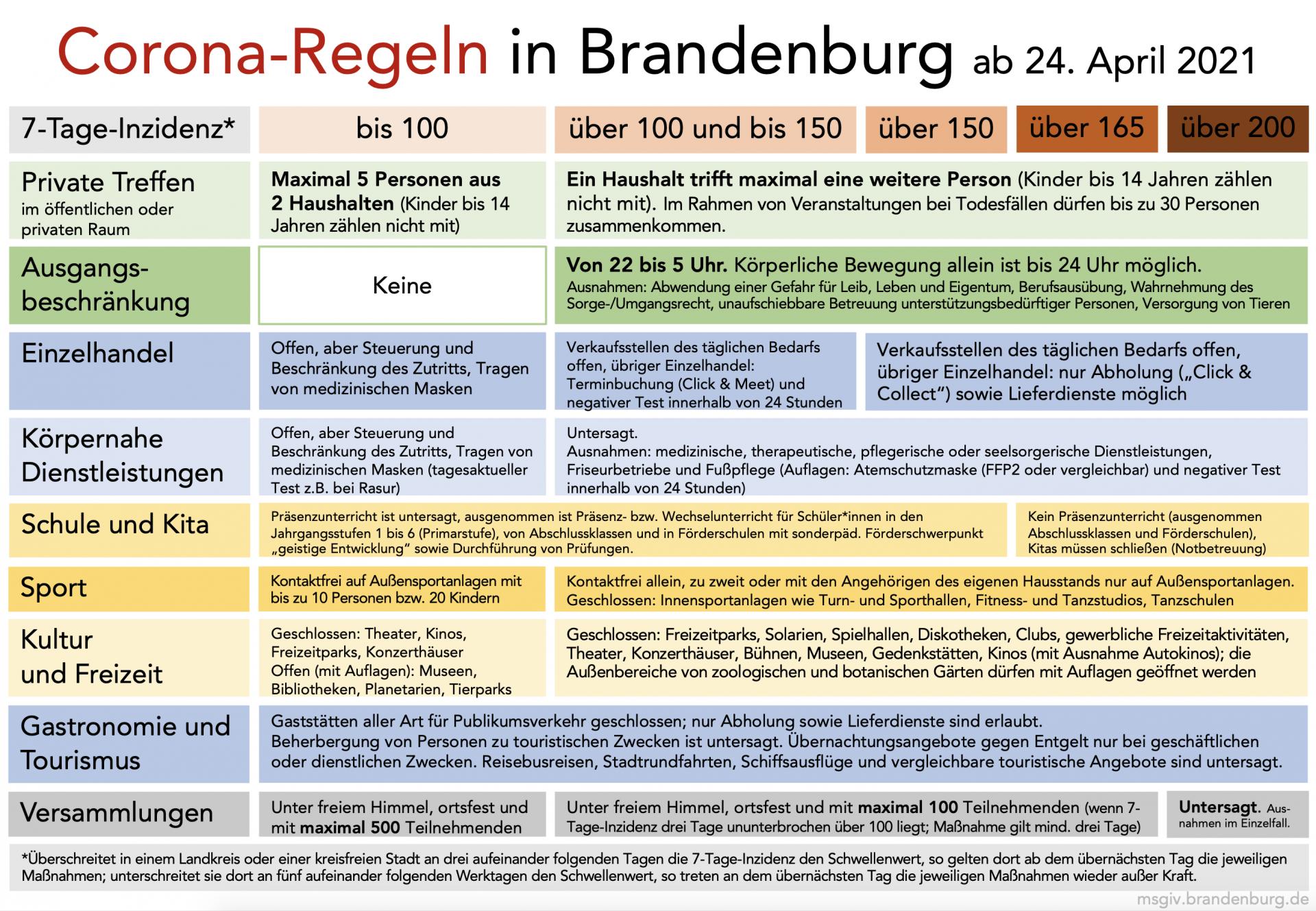 Übersicht Corona Regeln ab 24. April Quelle: msgiv.brandenburg.de