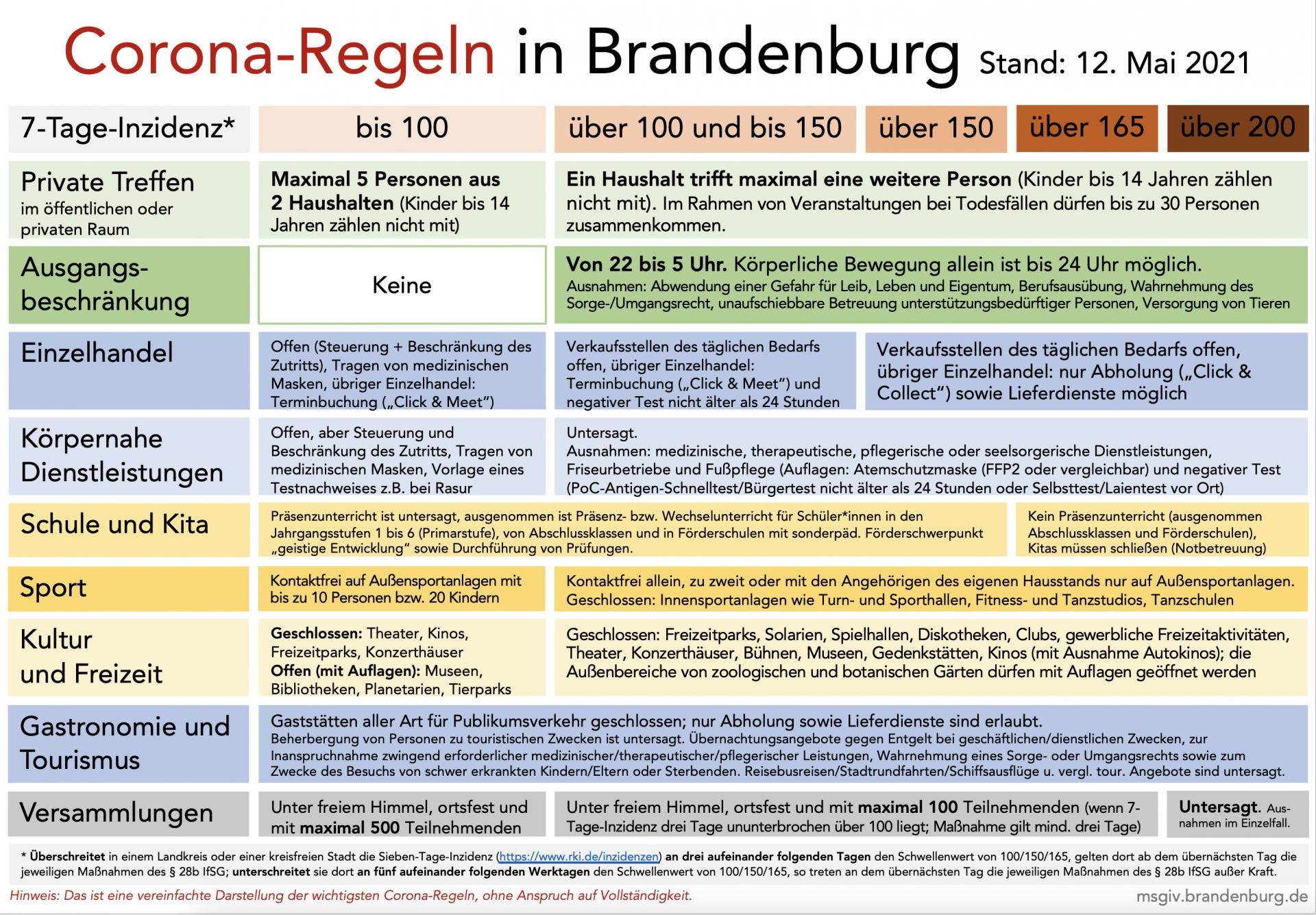 Coronaregeln in Brandenburg - Stand 12.05.2021