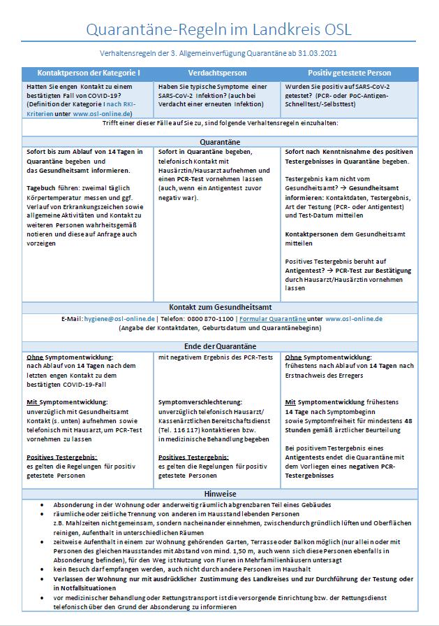 Infografik Quarantäneregeln ab 31.03.2021