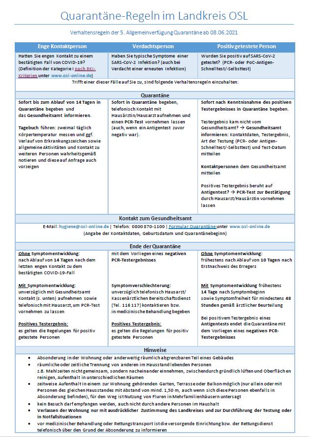 Infografik Quarantäneregeln Landkreis OSL