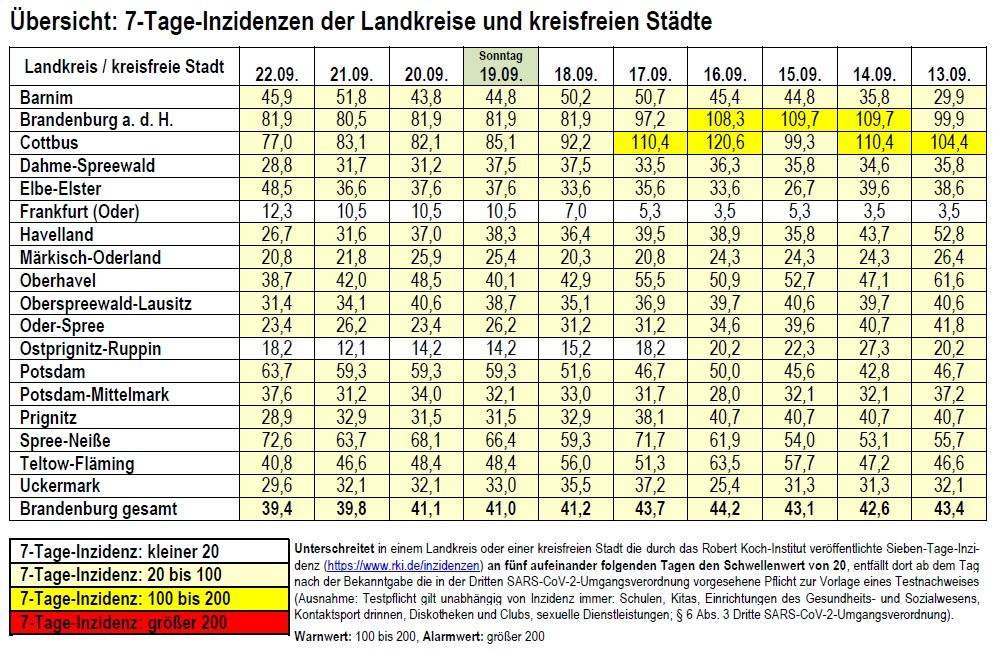 Inzidenztabelle Landkreise Brandenburg