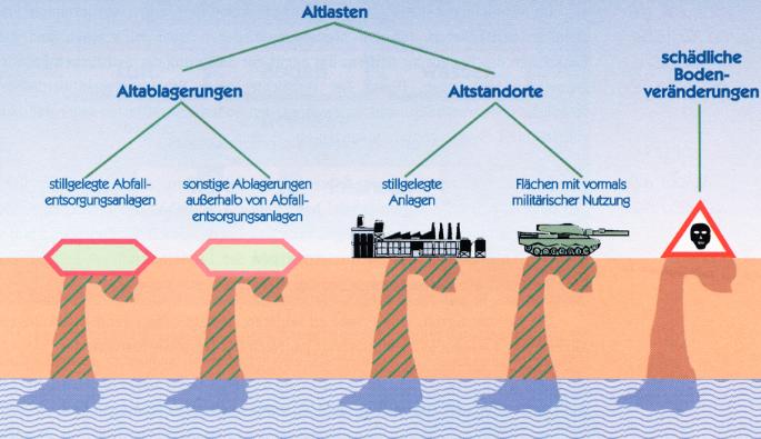 Abbildung 1: Typen von Altlasten Quelle: Hessisches Landesamt für Umwelt und Geologie, Handbuch Altlasten – Band 1 (2014)