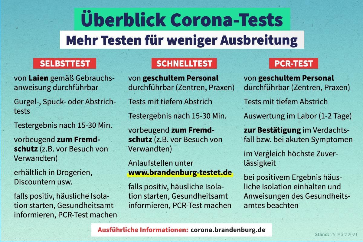 Überblick Corona-Tests