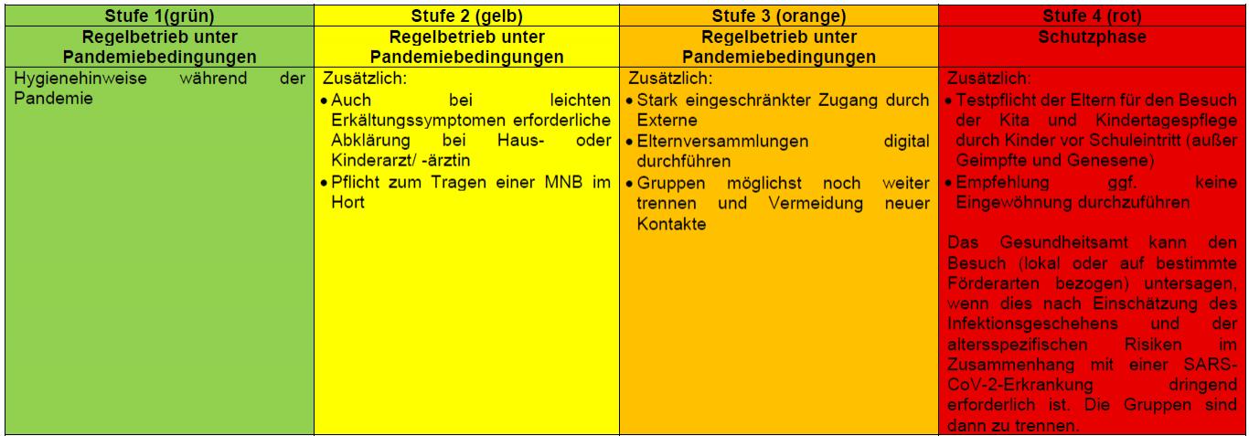 Stufenplan (ab 27.08.2021)