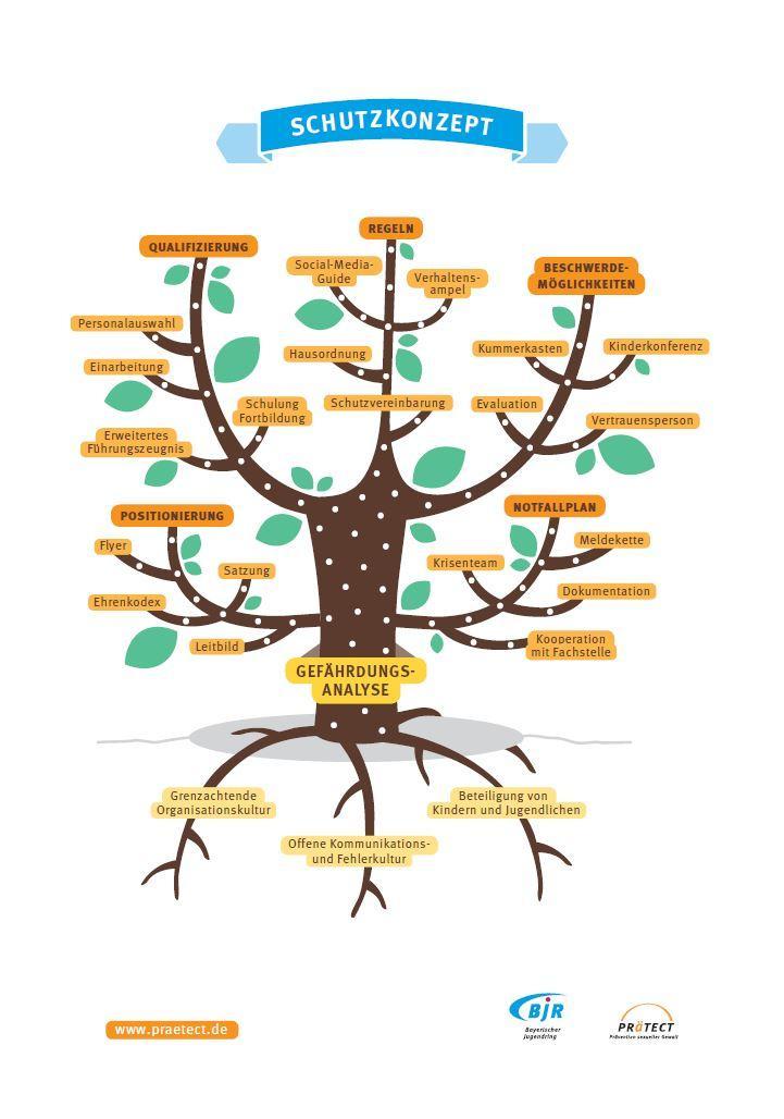 Prätect Baum