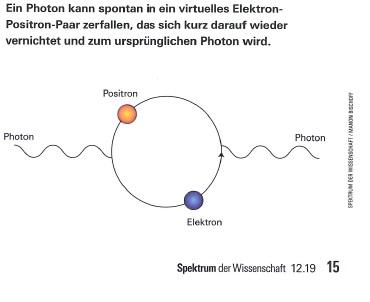 virtuelle Teilchen