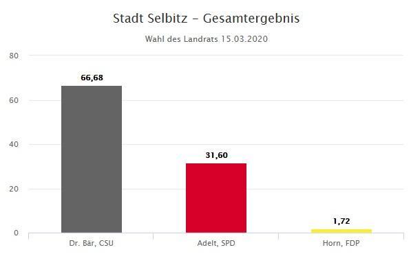 Landrat Selbitz