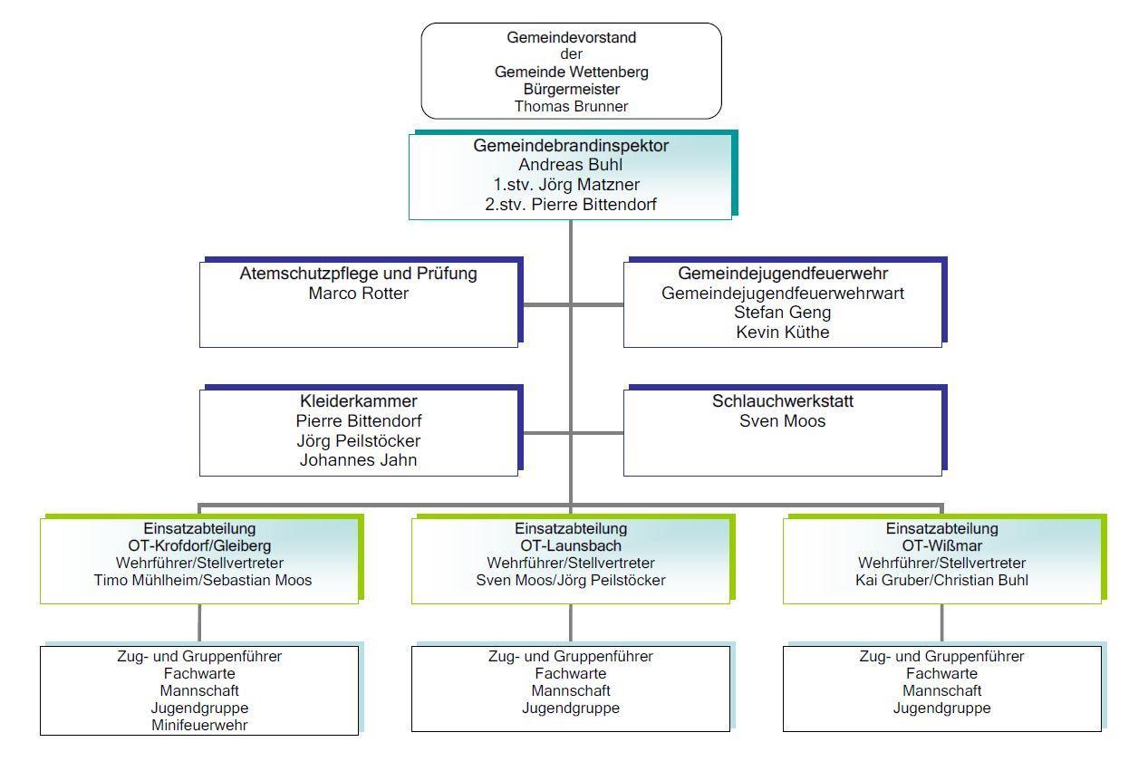 Organisation 2020