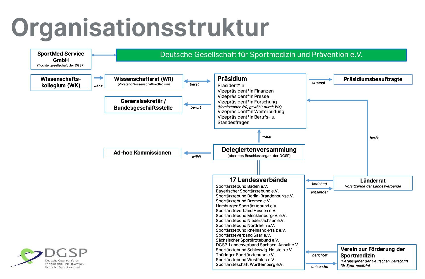 Das Organigramm der DGSP