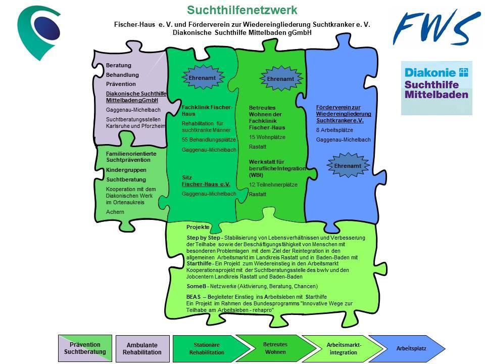 Fischer-Haus Netzwerk
