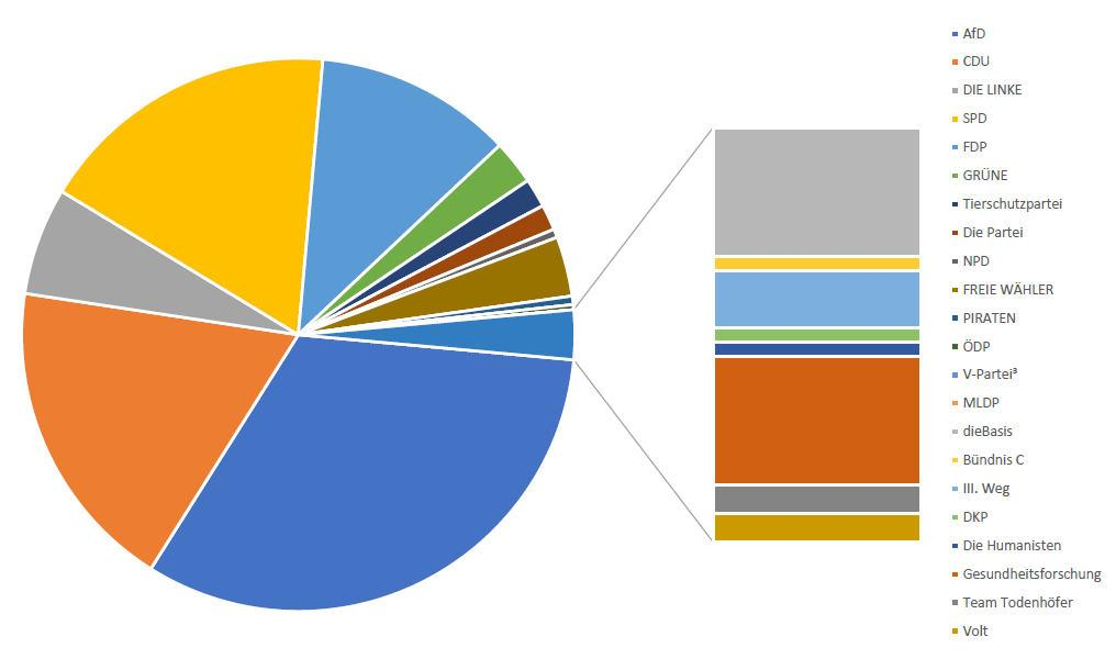 Diagramm_Wahlergebnis
