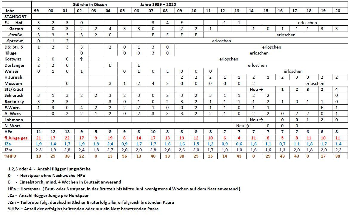 Brutstatistik Wertetabelle