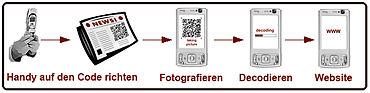 370px-Taggingprozess.jpg