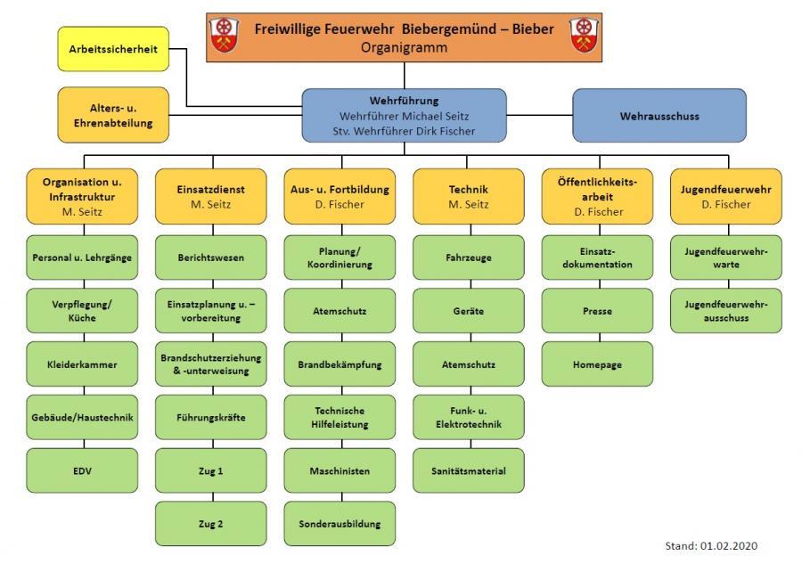Organigramm FFB 2020