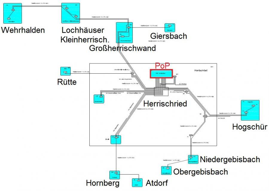 Schematische Darstellung FTTH Ausbau Herrischried
