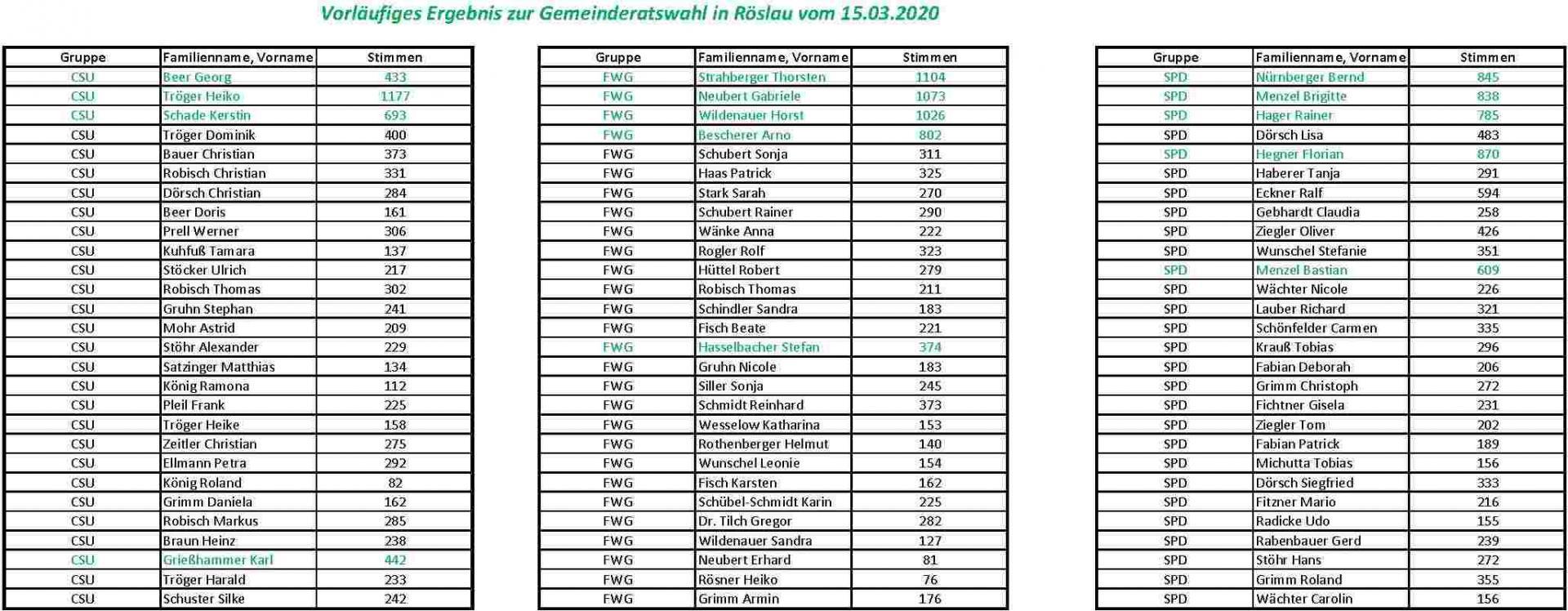 Vorläufiges Ergebnis der Gemeinderatswahl Röslau vom 15.03.2020