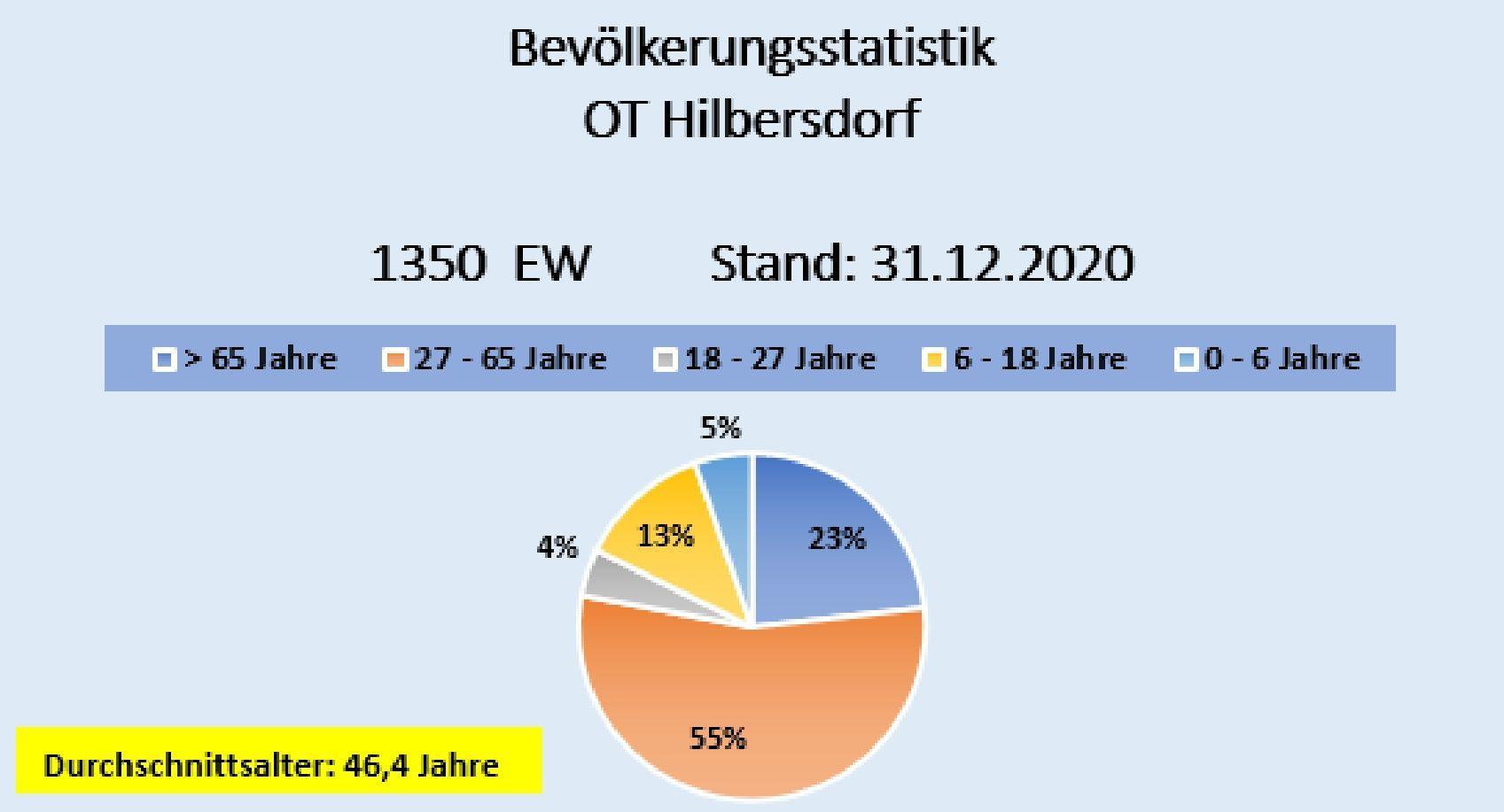 Einwohner Hilbersdorf