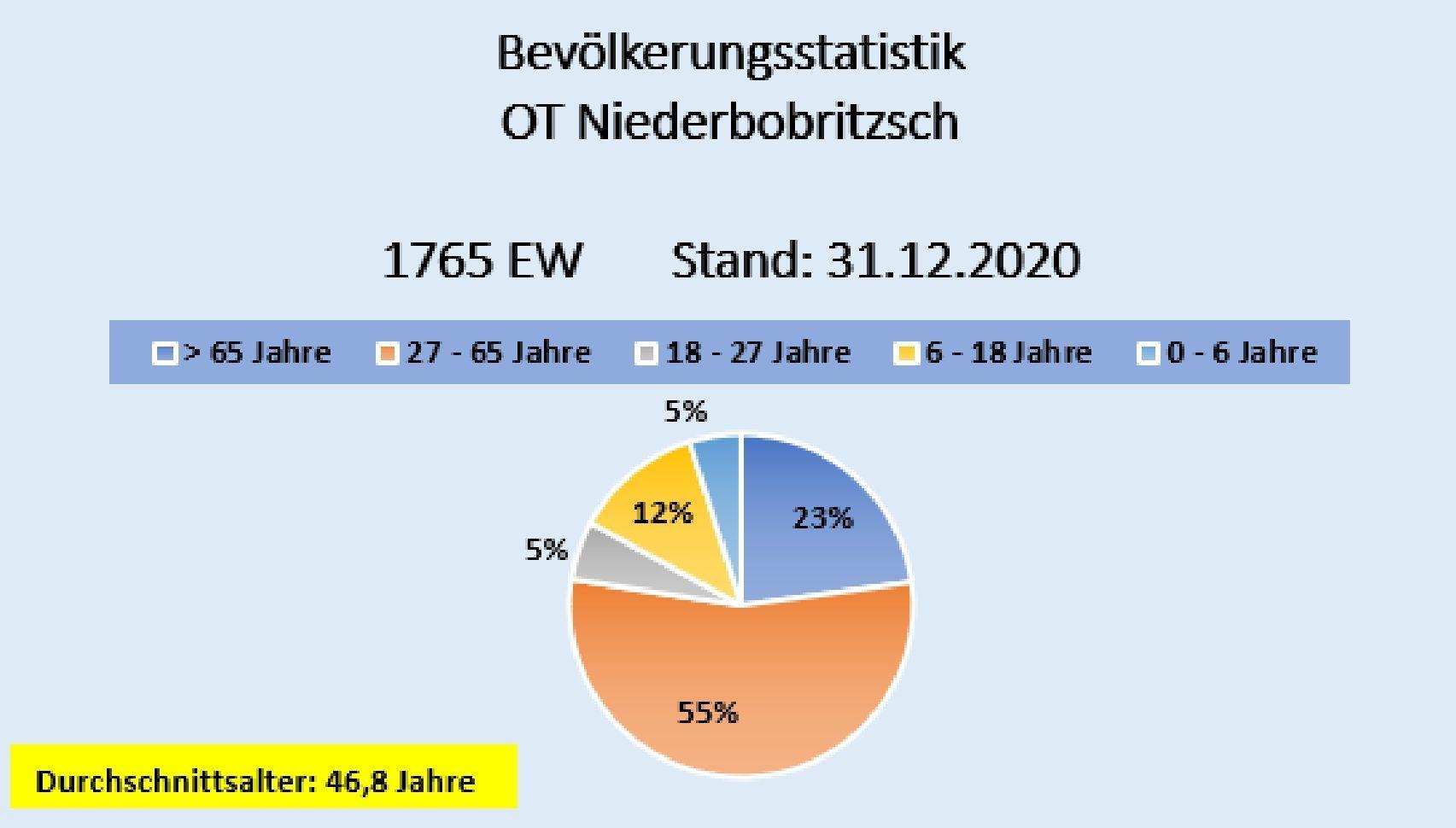 Einwohner Niederbobritzsch
