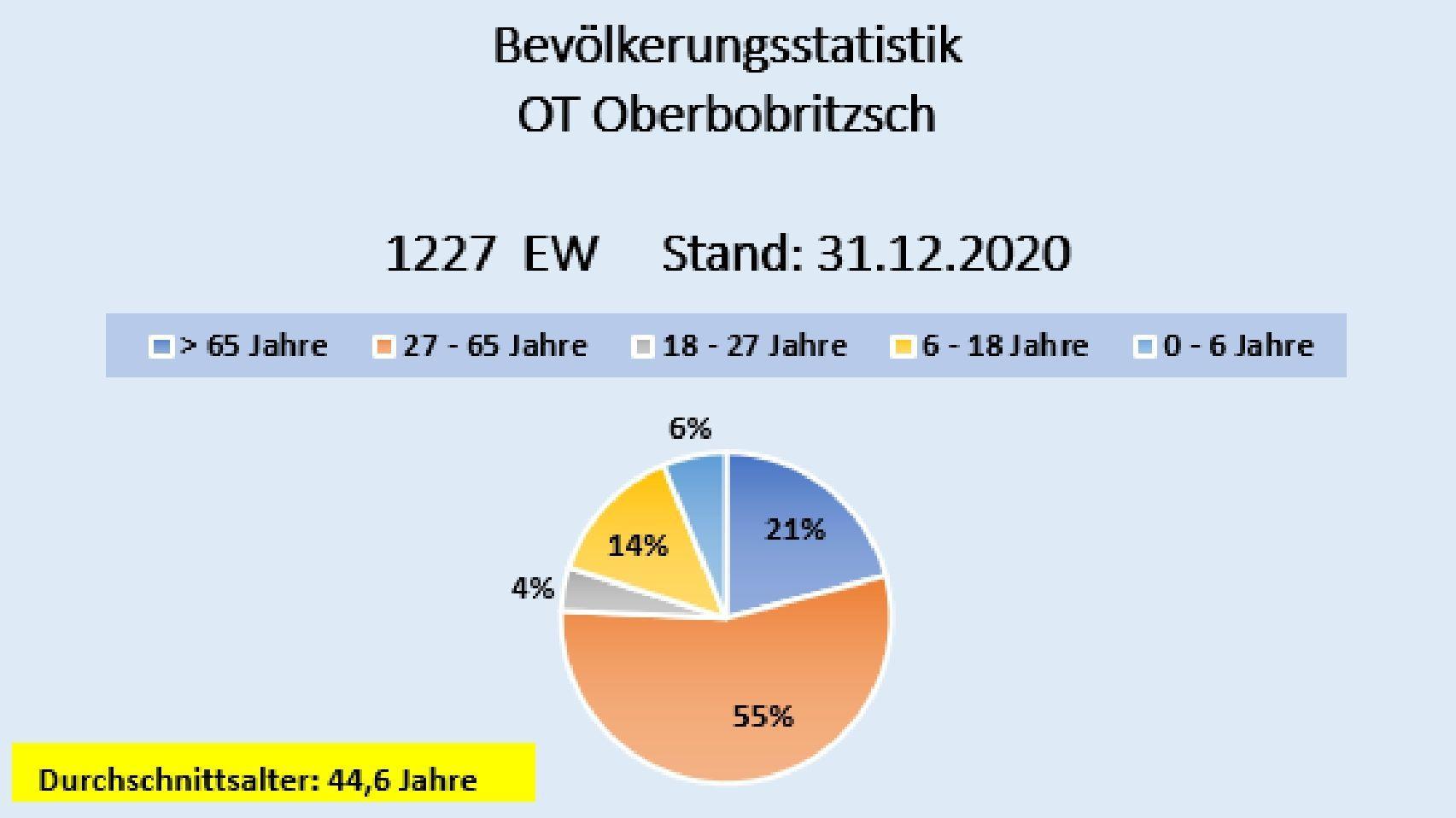 Einwohner Oberbobritzsch