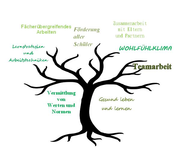 Baum_Schulprogramm 2