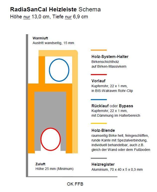 RadiaSanCal Heizleisten Schema