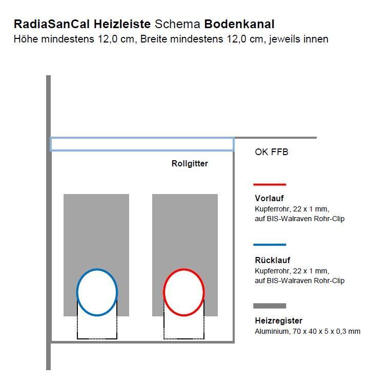 RadiaSanCal Heizleisten Schema Bodenkanal