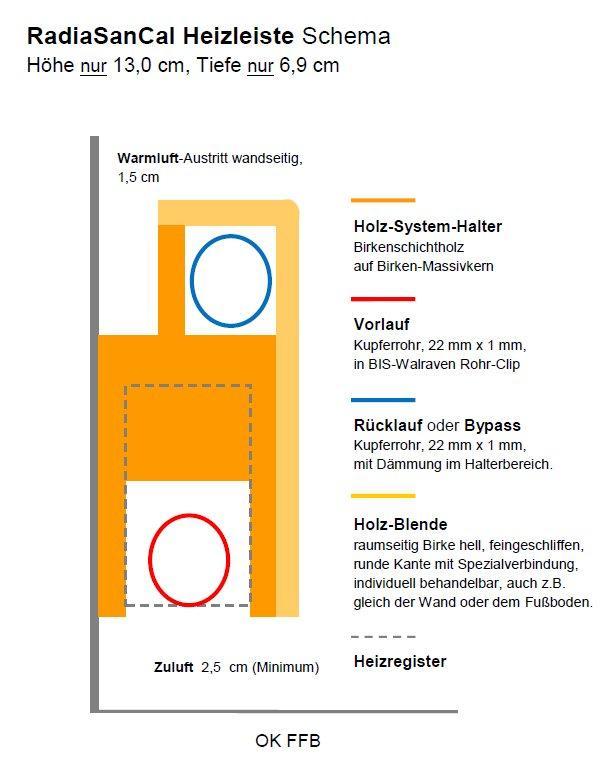Schema der RadiaSanCal Heizleisten