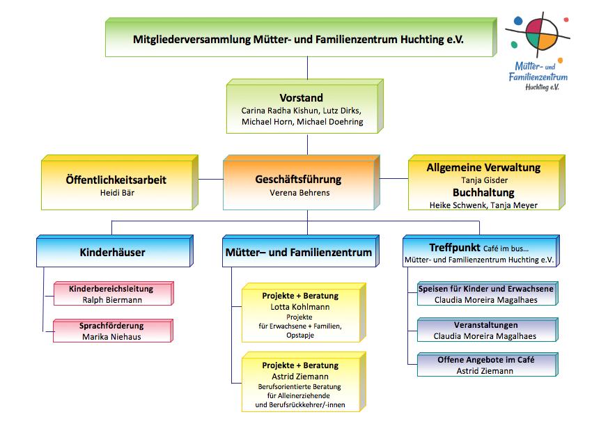 Organgramm Mütter- und Familienzentrum Huchting e.V.