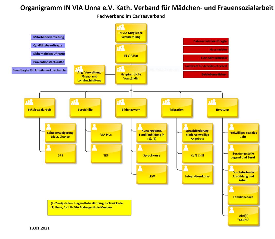 Organigramm 2021