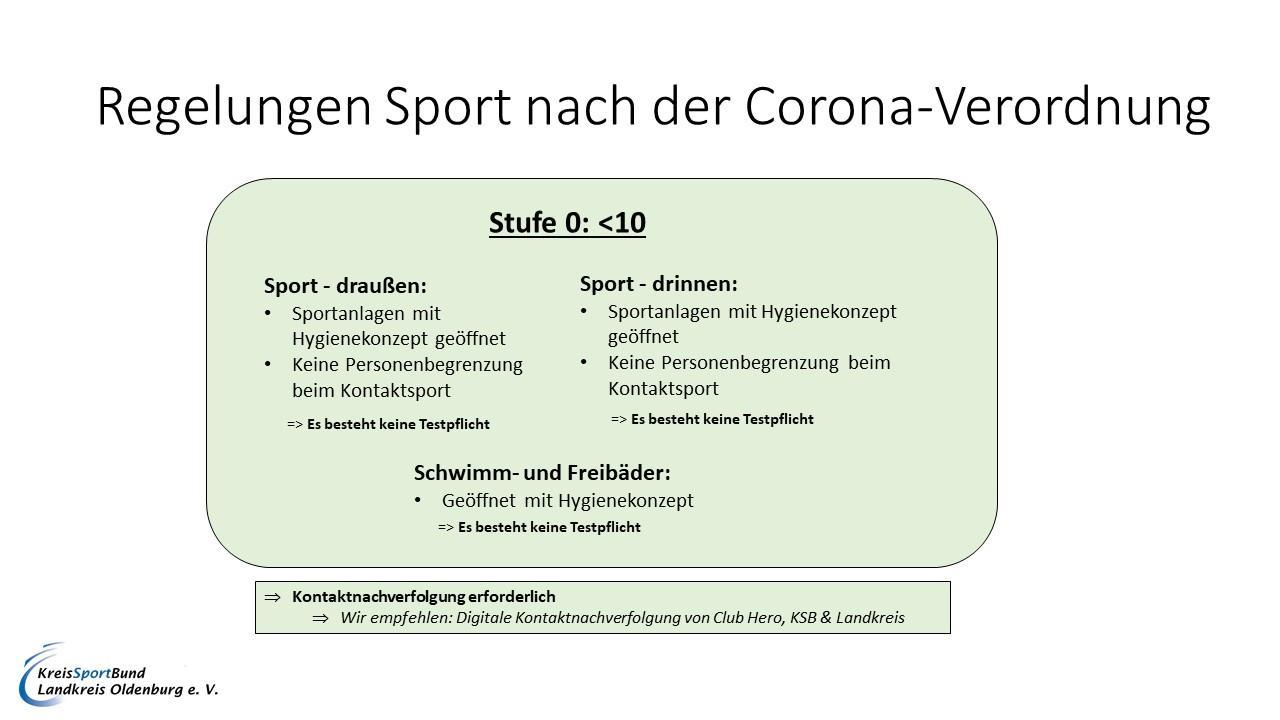 Corona Stufe 0