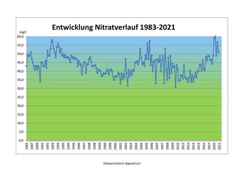 Entwicklung Nitratverlauf