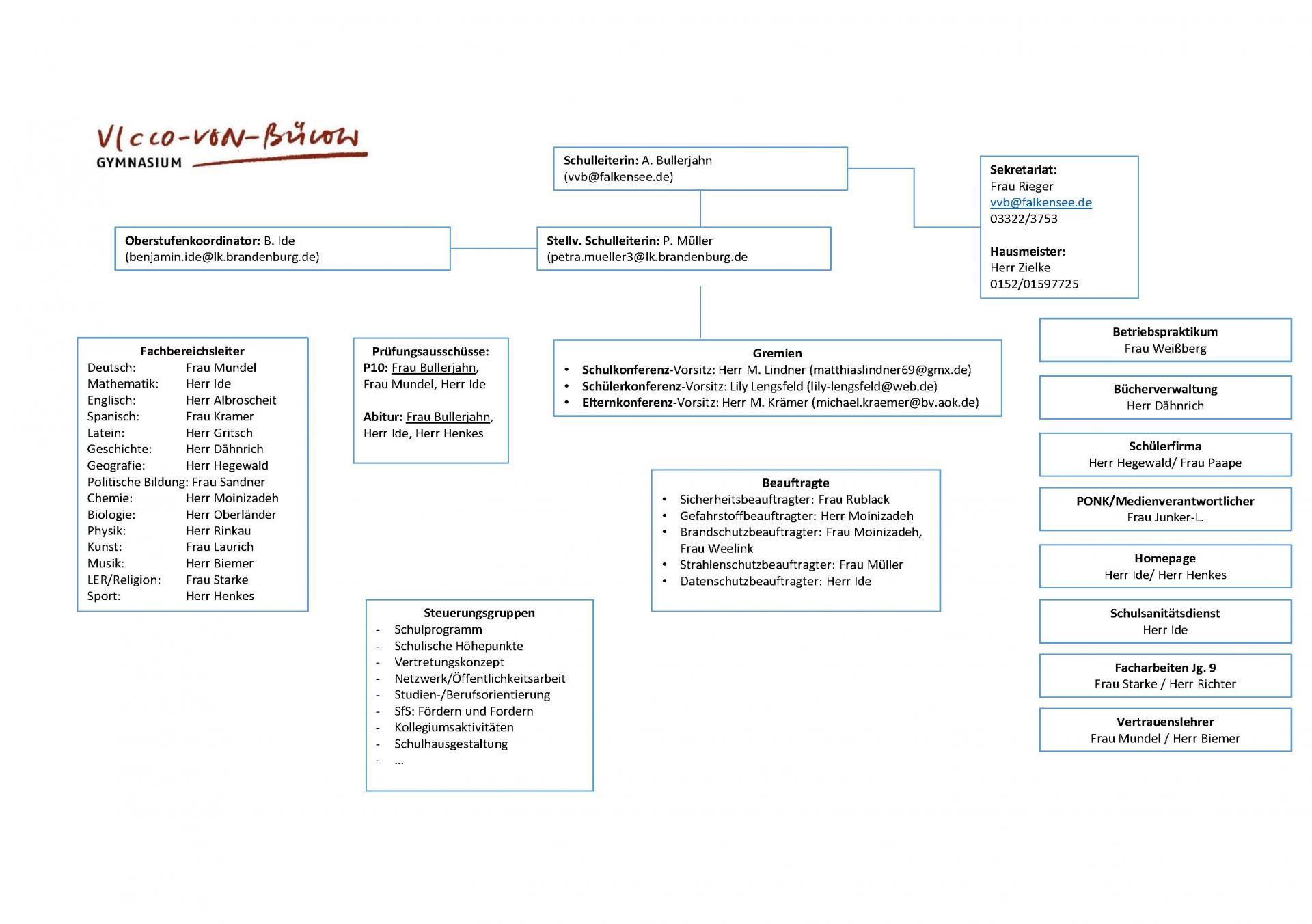 Organigramm 2021-2