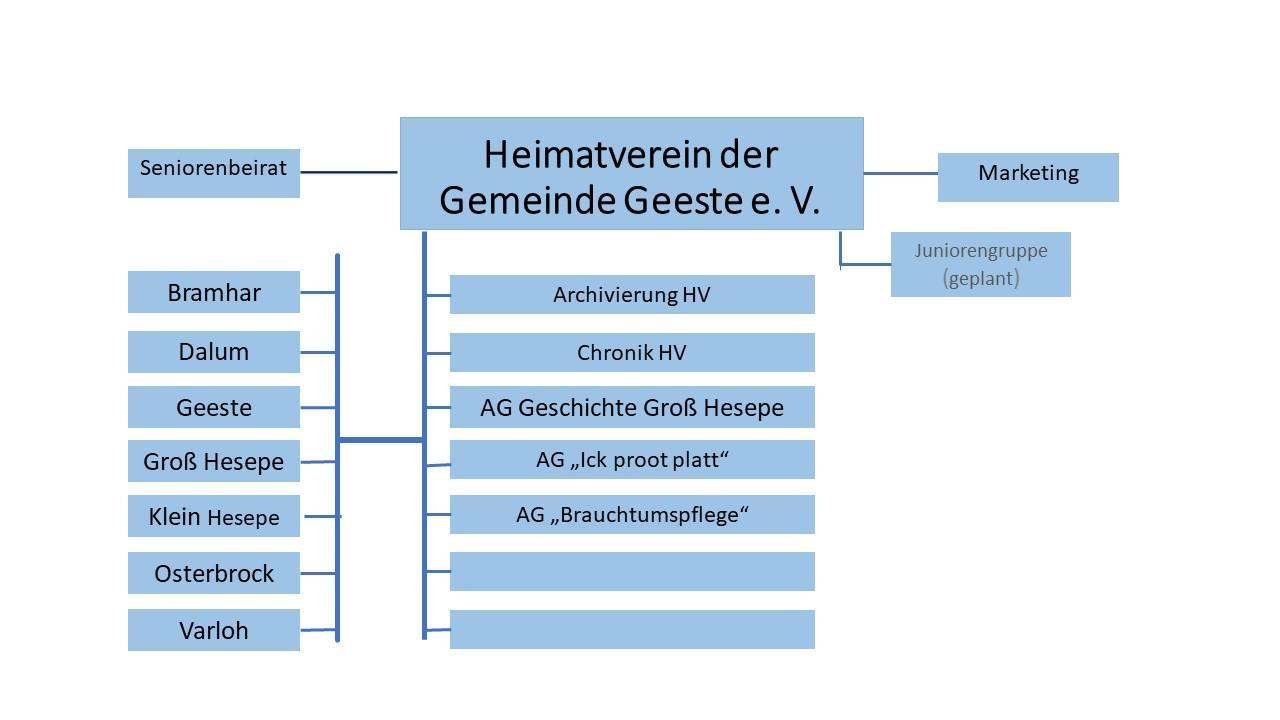 4a Strukturplan.