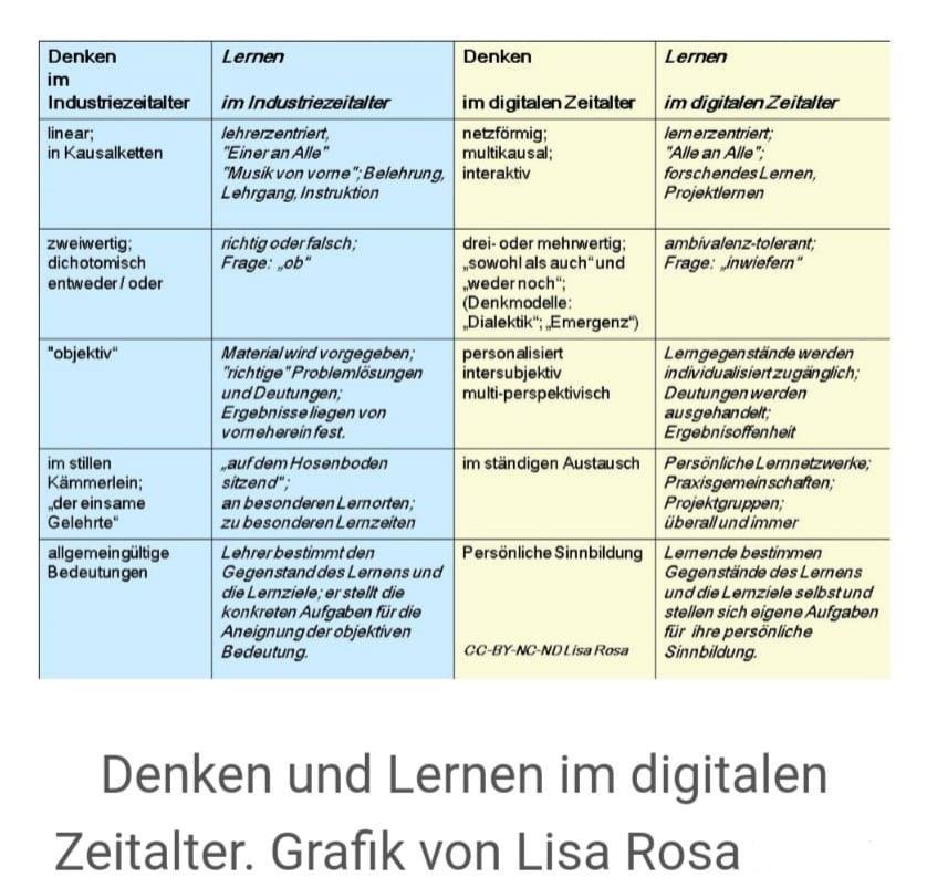 Lernen und Denken im digitalen Zeitalter