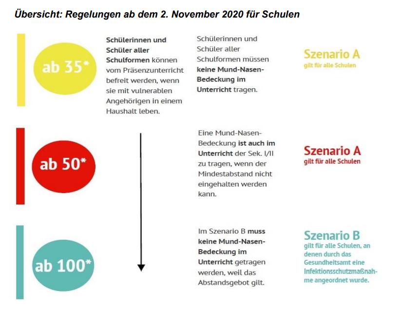 Regelungen ab 2. November