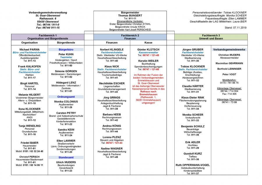 Organigramm Stand 07.11.2019