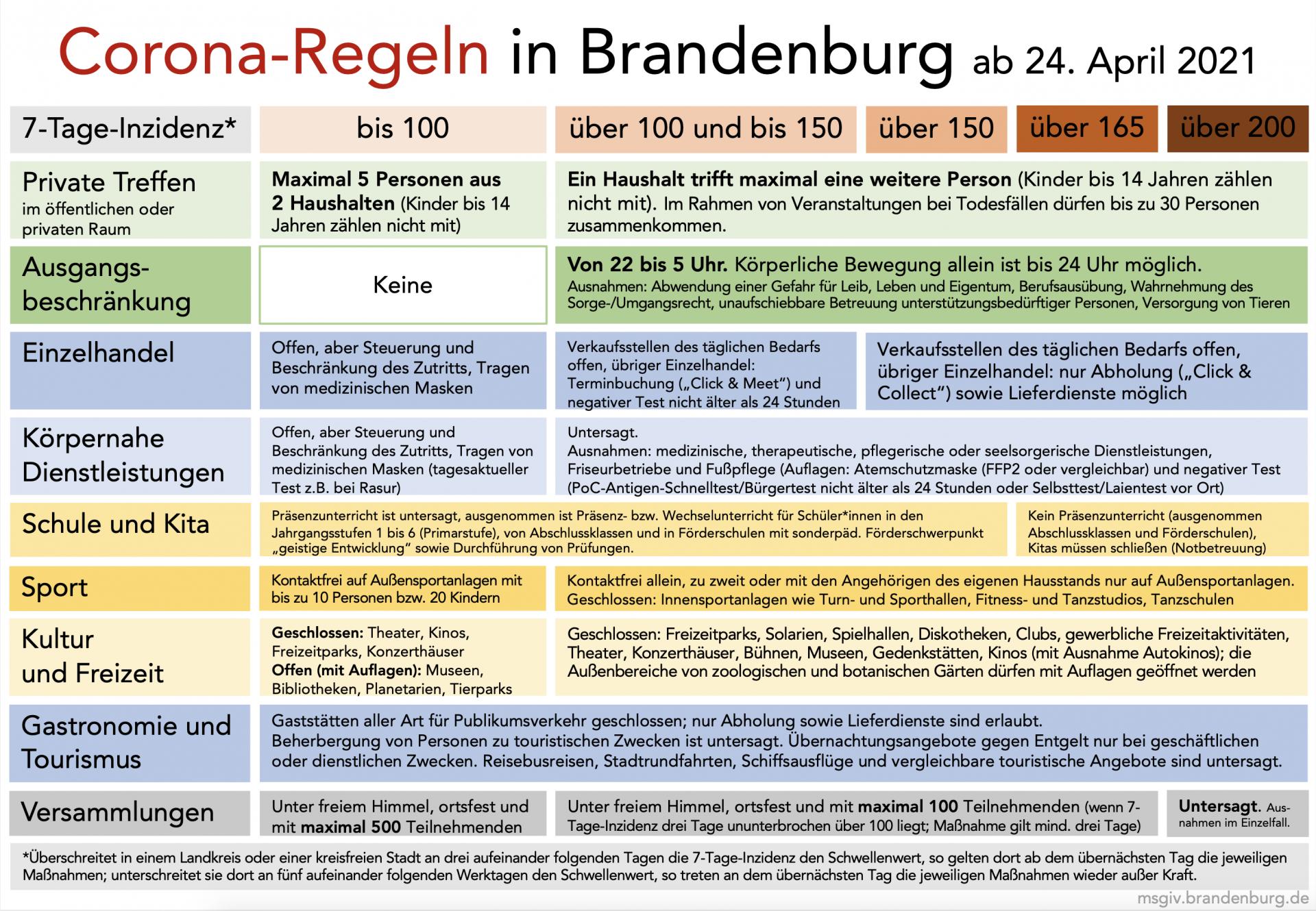 Grafik: Corona-Regeln in Brandenburg ab 24. April 2021