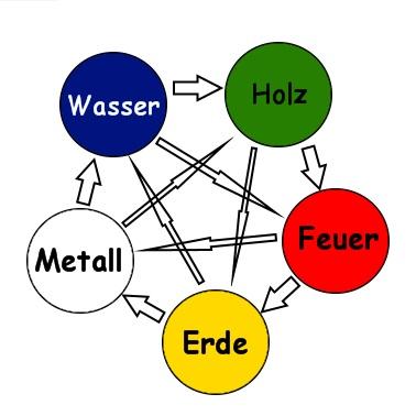 5 Elemente Zeichen