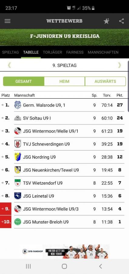 U09-Kreisliga Herbstmeisterschaft 2019