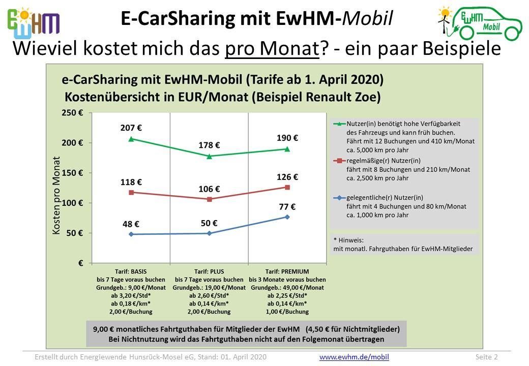 Beispiele Kosten pro Monat 01.04.2020