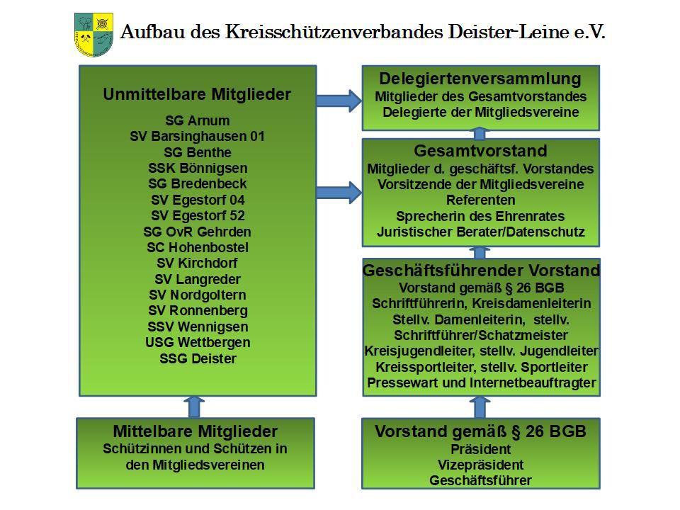 Aufbau KSV Deister-Leine neu 2021